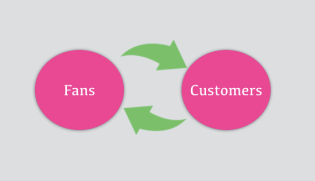 Fans customer relationship
